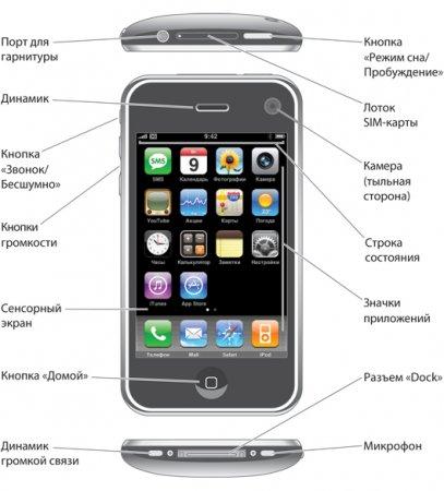 Как сделать русским телефон
